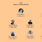 Organigramme Conseil d'Administration